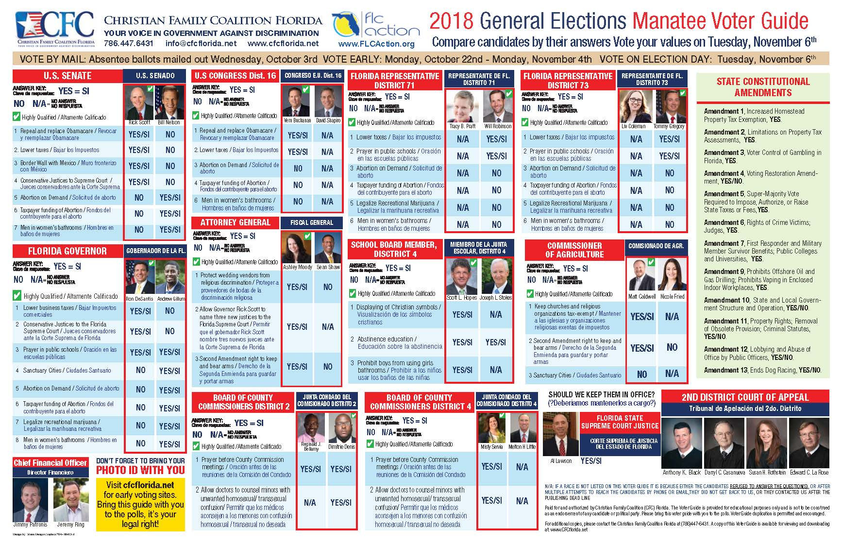 2018-manatee-voter-guide