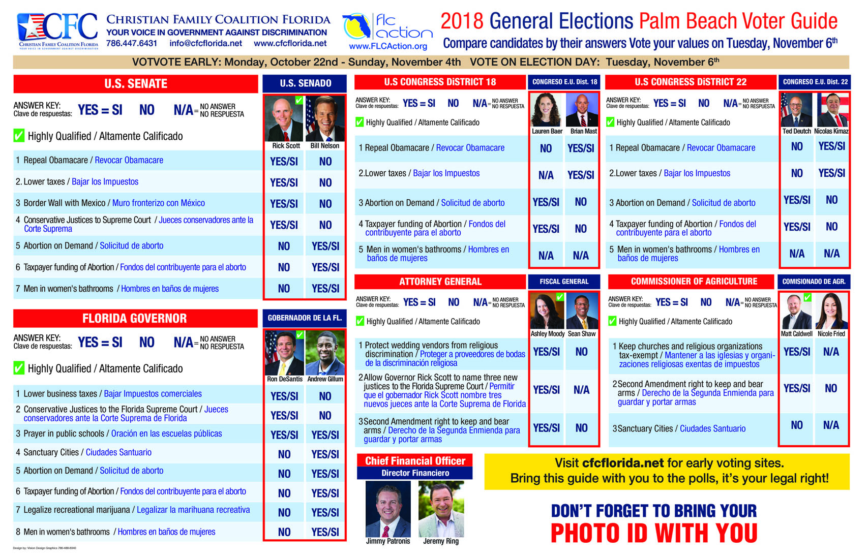 Florida Christian Candidate Voting Guide 2014